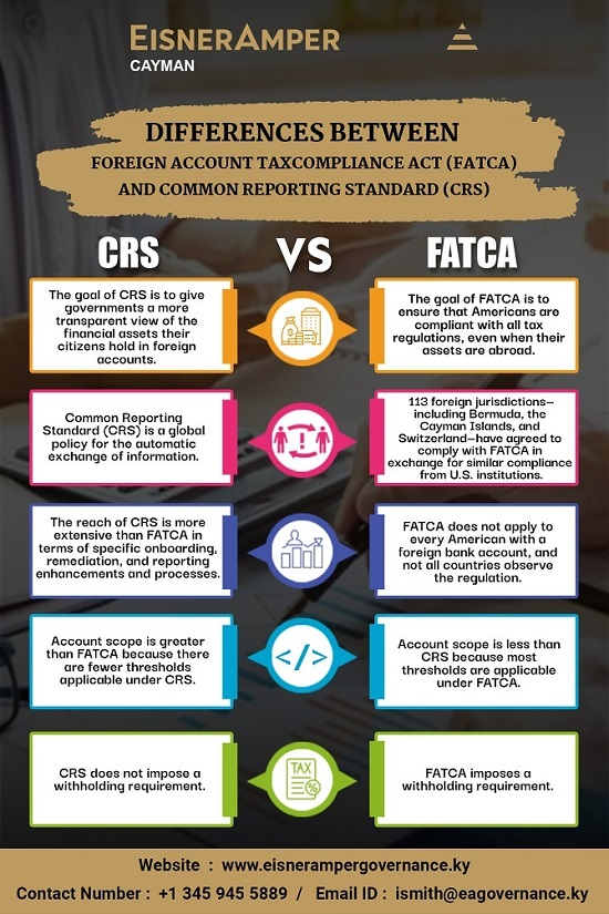 Differences Between FATCA and CRS